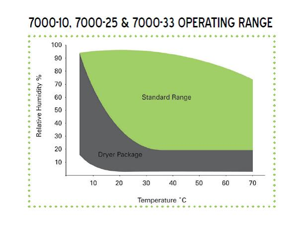 Model7000-10-25-33OperatingRangeInfo Caron - Frequently Asked Questions